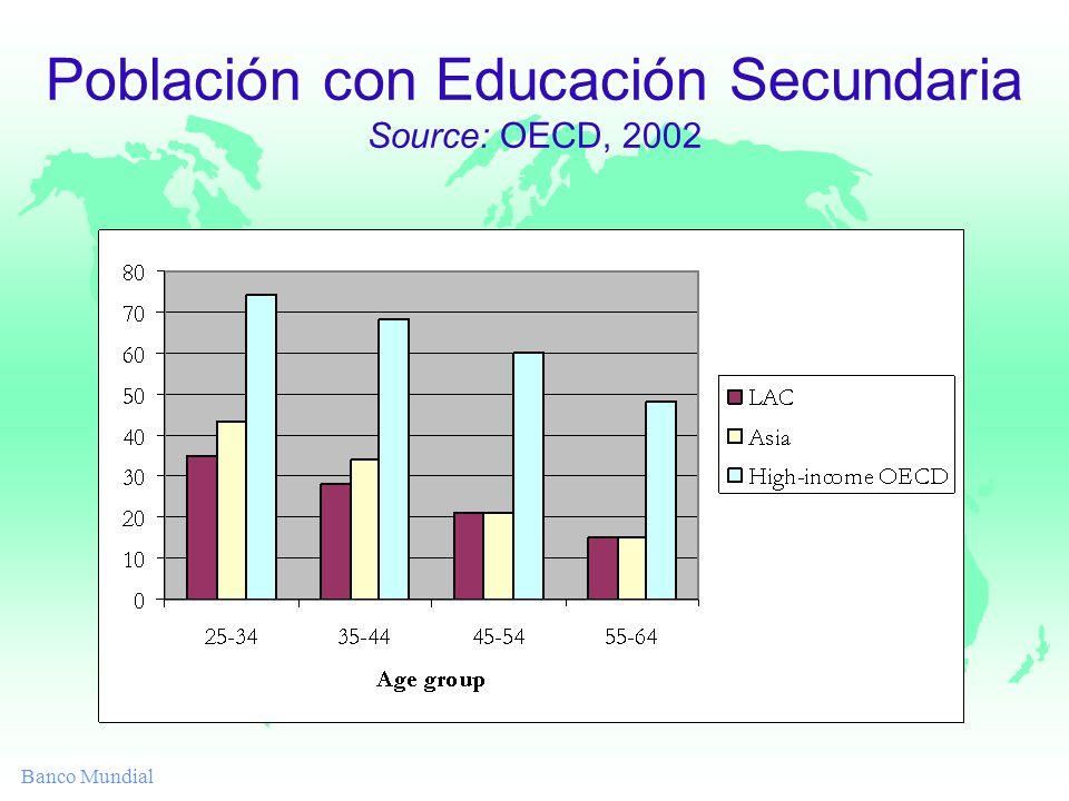 Banco Mundial Población con Educación Secundaria Source: OECD, 2002