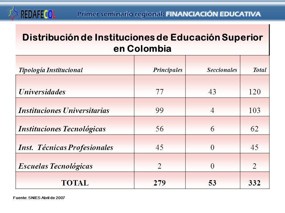 Distribución de Instituciones de Educación Superior en Colombia Tipología Institucional PrincipalesSeccionalesTotal Universidades7743120 Instituciones Universitarias994103 Instituciones Tecnológicas56662 Inst.