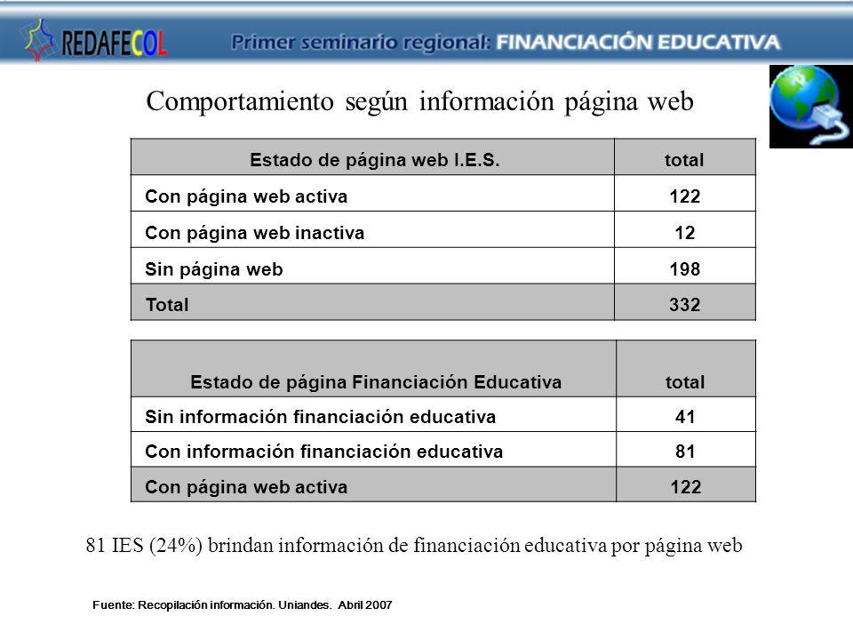 Fuente: Recopilación información. Uniandes. Abril 2007 Estado de página web I.E.S.total Con página web activa122 Con página web inactiva12 Sin página