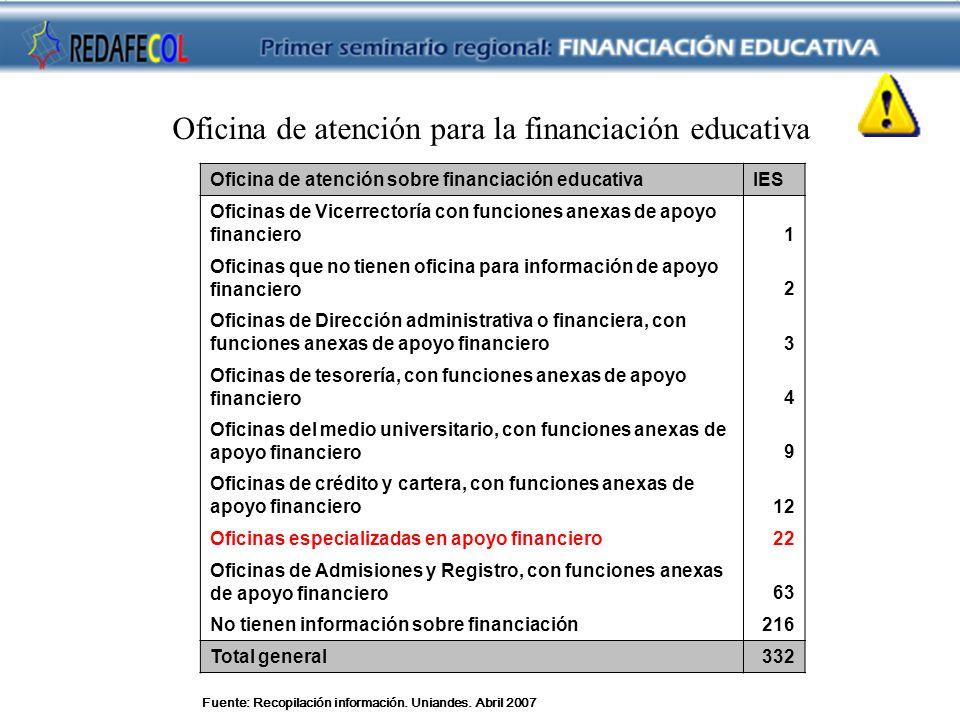 Fuente: Recopilación información. Uniandes. Abril 2007 Oficina de atención para la financiación educativa Oficina de atención sobre financiación educa