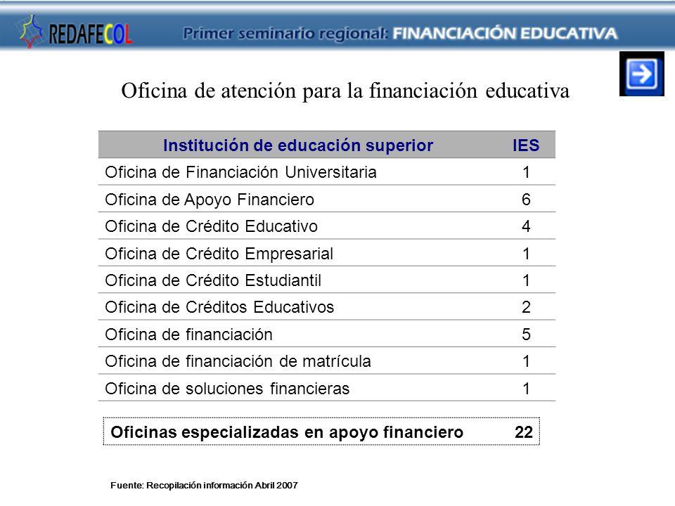 Fuente: Recopilación información Abril 2007 Oficina de atención para la financiación educativa Institución de educación superiorIES Oficina de Financi