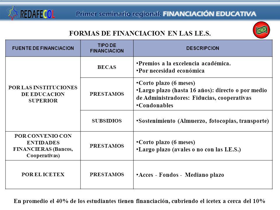 FUENTE DE FINANCIACION TIPO DE FINANCIACION DESCRIPCION POR LAS INSTITUCIONES DE EDUCACION SUPERIOR BECAS Premios a la excelencia académica. Por neces
