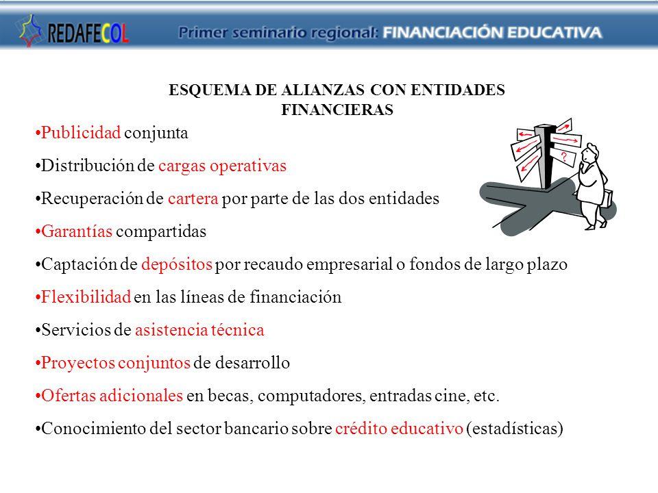ESQUEMA DE ALIANZAS CON ENTIDADES FINANCIERAS Publicidad conjunta Distribución de cargas operativas Recuperación de cartera por parte de las dos entid