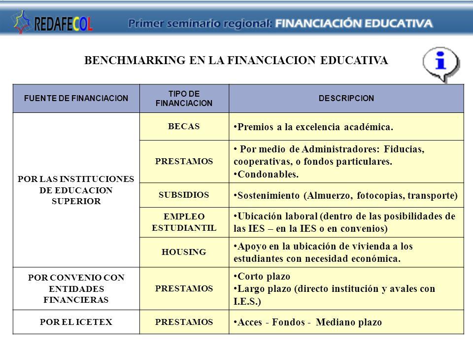 FUENTE DE FINANCIACION TIPO DE FINANCIACION DESCRIPCION POR LAS INSTITUCIONES DE EDUCACION SUPERIOR BECAS Premios a la excelencia académica. PRESTAMOS