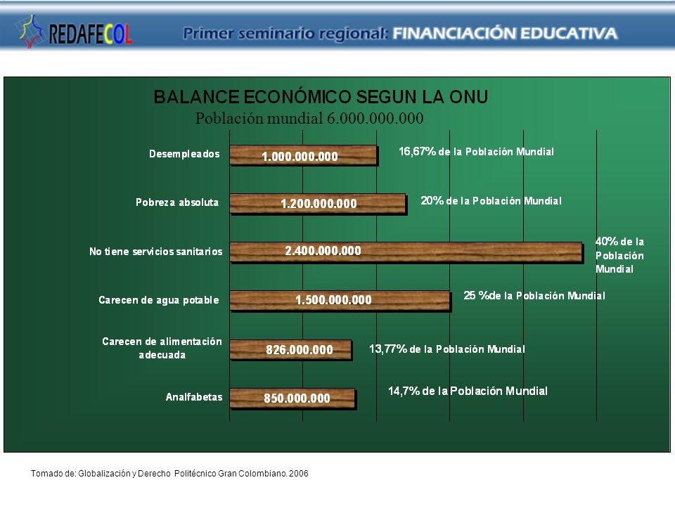Tomado de: Globalización y Derecho Politécnico Gran Colombiano. 2006 Población mundial 6.000.000.000