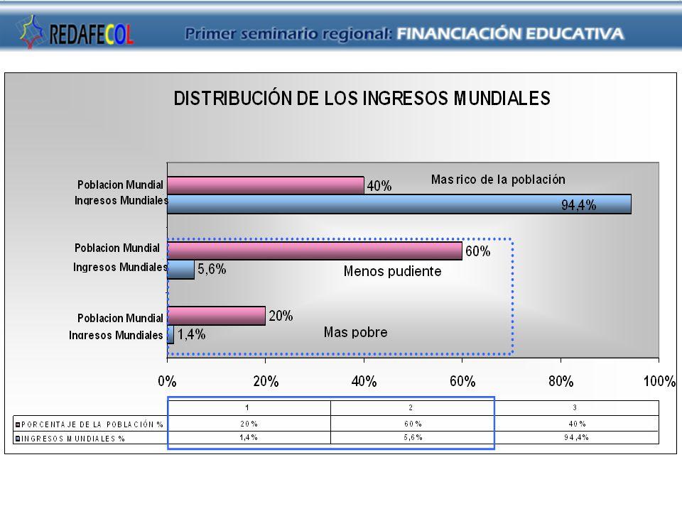 Texto de la diapositiva Tomado de: Globalización y Derecho Politécnico Gran Colombiano- 2006