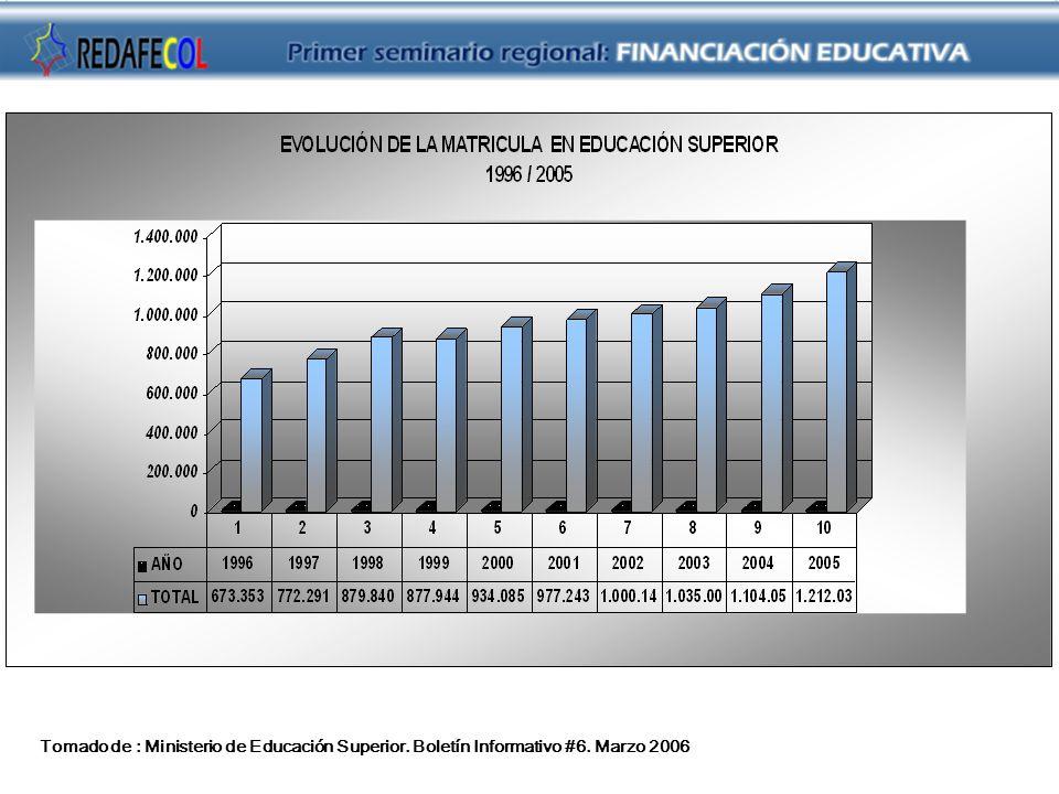 Texto de la diapositiva Tomado de : Ministerio de Educación Superior. Boletín Informativo #6. Marzo 2006