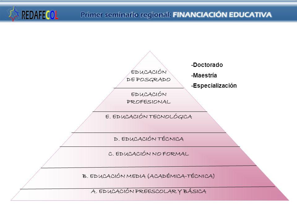 EDUCACIÓN DE POSGRADO EDUCACIÓN PROFESIONAL E. EDUCACIÓN TECNOLÓGICA D. EDUCACIÓN TÉCNICA C. EDUCACIÓN NO FORMAL B. EDUCACIÓN MEDIA (ACADÉMICA-TÉCNICA