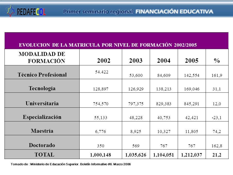 EVOLUCION DE LA MATRICULA POR NIVEL DE FORMACIÓN 2002/2005 MODALIDAD DE FORMACIÓN 2002200320042005% Técnico Profesional 54.422 53,60084,609142,554161,