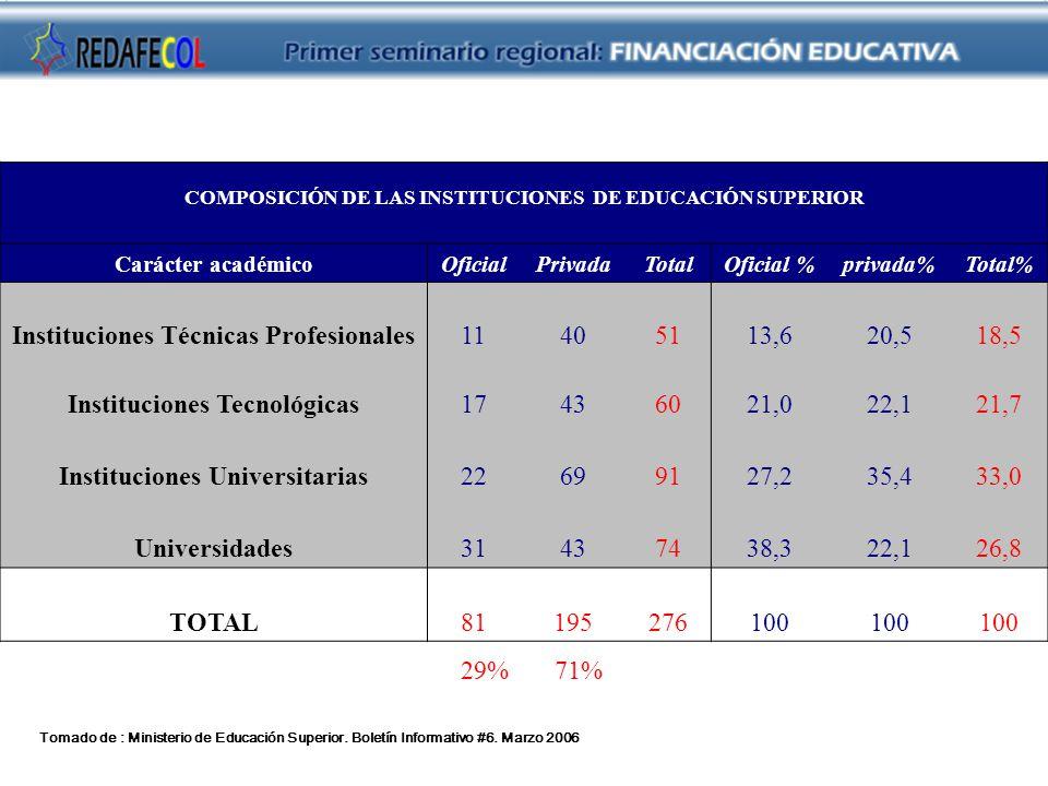 COMPOSICIÓN DE LAS INSTITUCIONES DE EDUCACIÓN SUPERIOR Carácter académicoOficialPrivadaTotalOficial %privada%Total% Instituciones Técnicas Profesional
