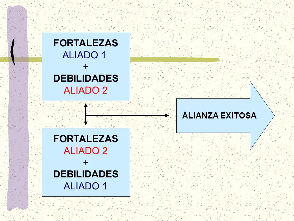 FORTALEZAS ALIADO 1 + DEBILIDADES ALIADO 2 ALIANZA EXITOSA FORTALEZAS ALIADO 2 + DEBILIDADES ALIADO 1