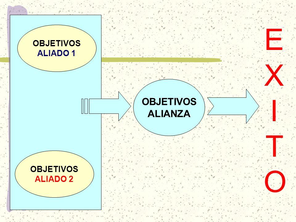 OBJETIVOS ALIANZA OBJETIVOS ALIADO 1 OBJETIVOS ALIADO 2 EXITOEXITO