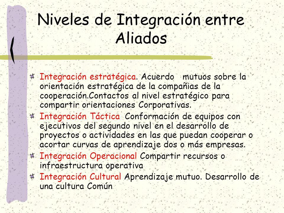 Niveles de Integración entre Aliados Integración estratégica. Acuerdo mutuos sobre la orientación estratégica de la compañias de la cooperación.Contac