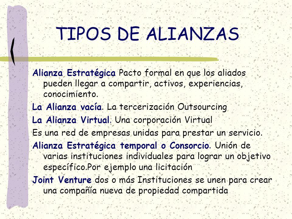 TIPOS DE ALIANZAS Alianza Estratégica Pacto formal en que los aliados pueden llegar a compartir, activos, experiencias, conocimiento. La Alianza vacía