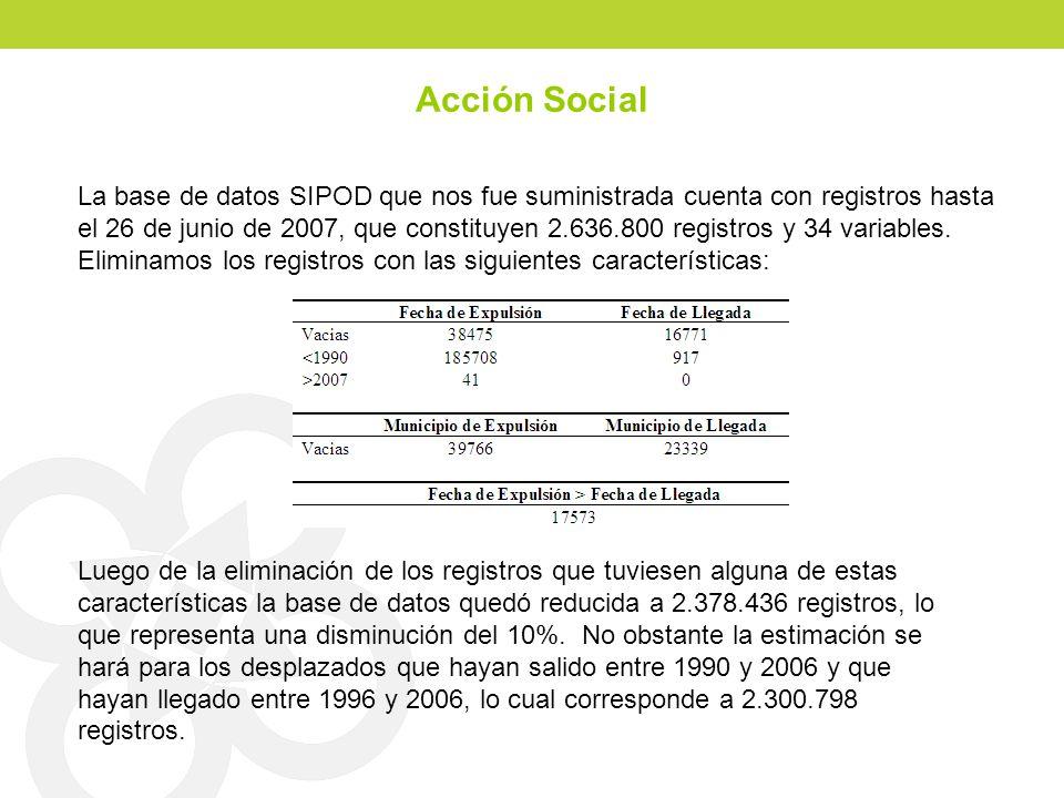 Acción Social La base de datos SIPOD que nos fue suministrada cuenta con registros hasta el 26 de junio de 2007, que constituyen 2.636.800 registros y