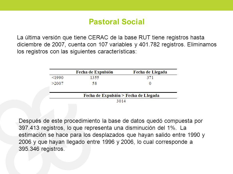 Pastoral Social La última versión que tiene CERAC de la base RUT tiene registros hasta diciembre de 2007, cuenta con 107 variables y 401.782 registros