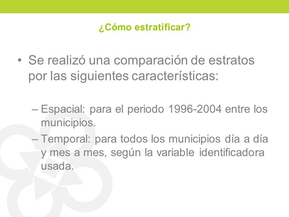 ¿Cómo estratificar? Se realizó una comparación de estratos por las siguientes características: –Espacial: para el periodo 1996-2004 entre los municipi