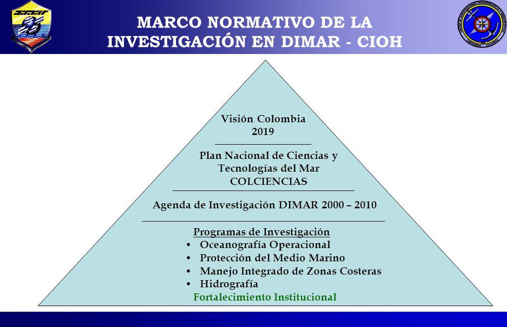 MARCO NORMATIVO DE LA INVESTIGACIÓN EN DIMAR - CIOH Visión Colombia 2019 Plan Nacional de Ciencias y Tecnologías del Mar COLCIENCIAS Agenda de Investi