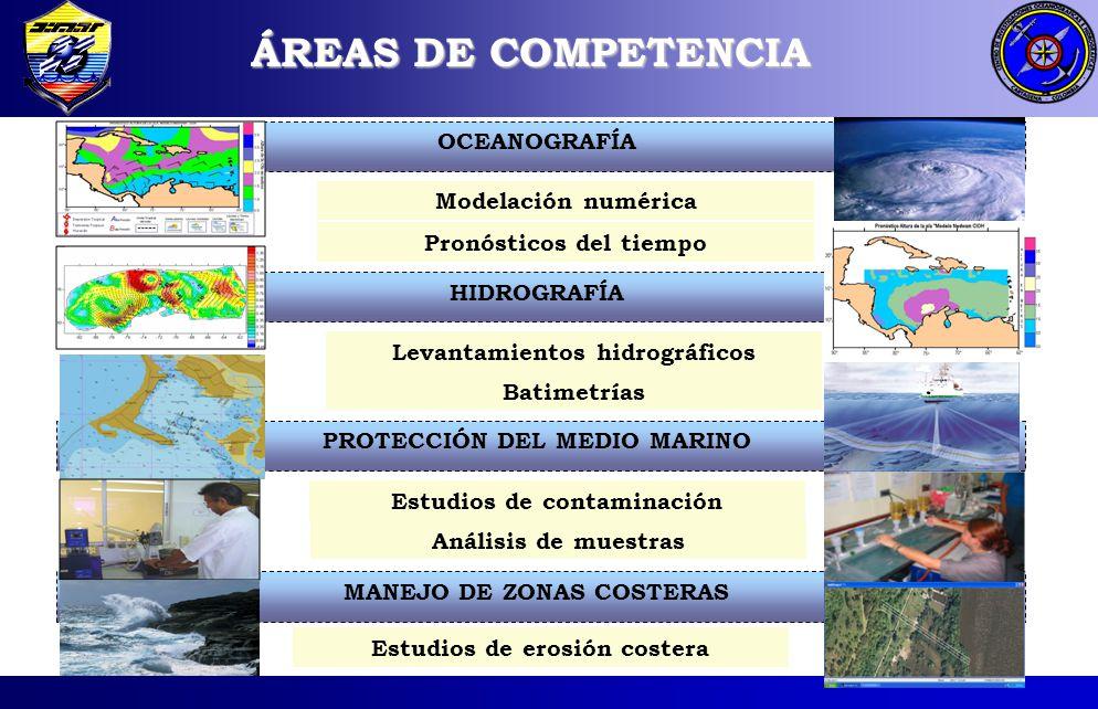 ÁREAS DE COMPETENCIA OCEANOGRAFÍA HIDROGRAFÍA Estudios de erosión costera PROTECCIÓN DEL MEDIO MARINO MANEJO DE ZONAS COSTERAS Modelación numérica Análisis de muestras Levantamientos hidrográficos Pronósticos del tiempo Batimetrías Estudios de contaminación