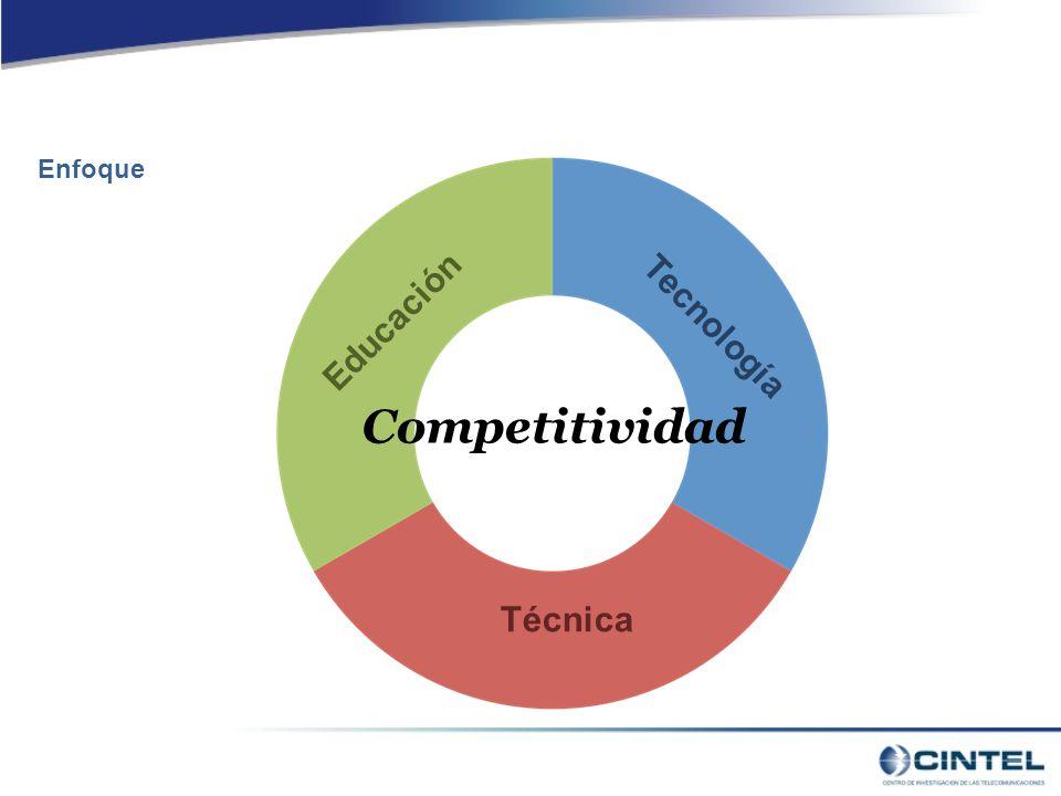 Enfoque Competitividad Educación Técnica Tecnología