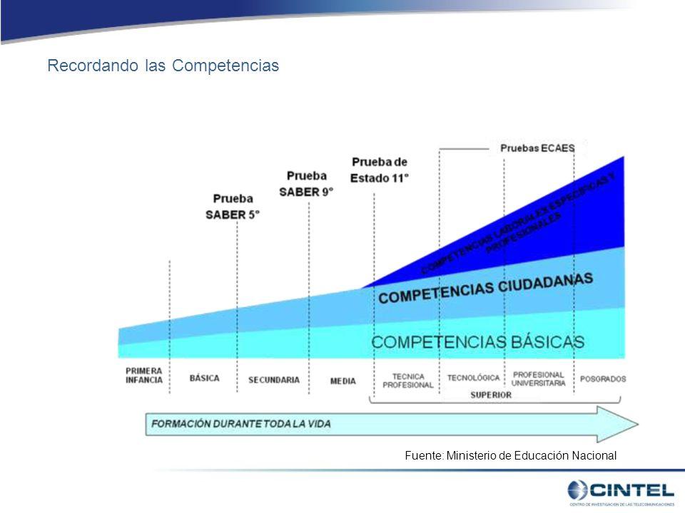 Fuente: Ministerio de Educación Nacional Recordando las Competencias
