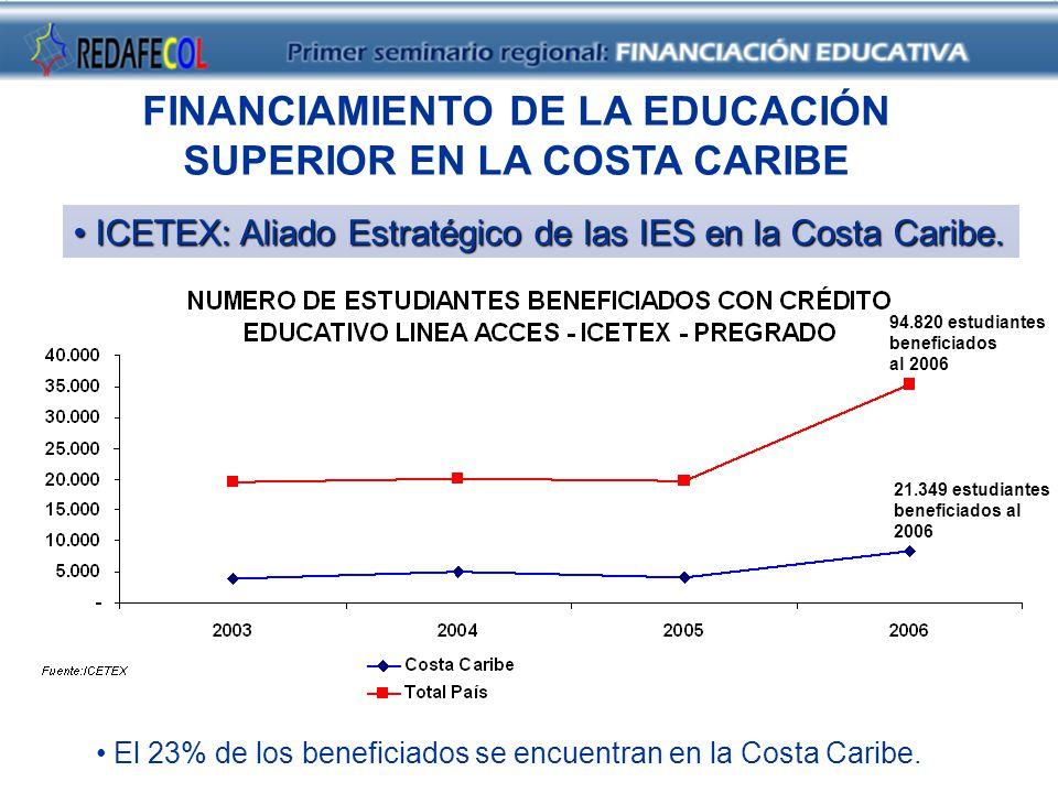 FINANCIAMIENTO DE LA EDUCACIÓN SUPERIOR EN LA COSTA CARIBE ICETEX: Aliado Estratégico de las IES en la Costa Caribe.