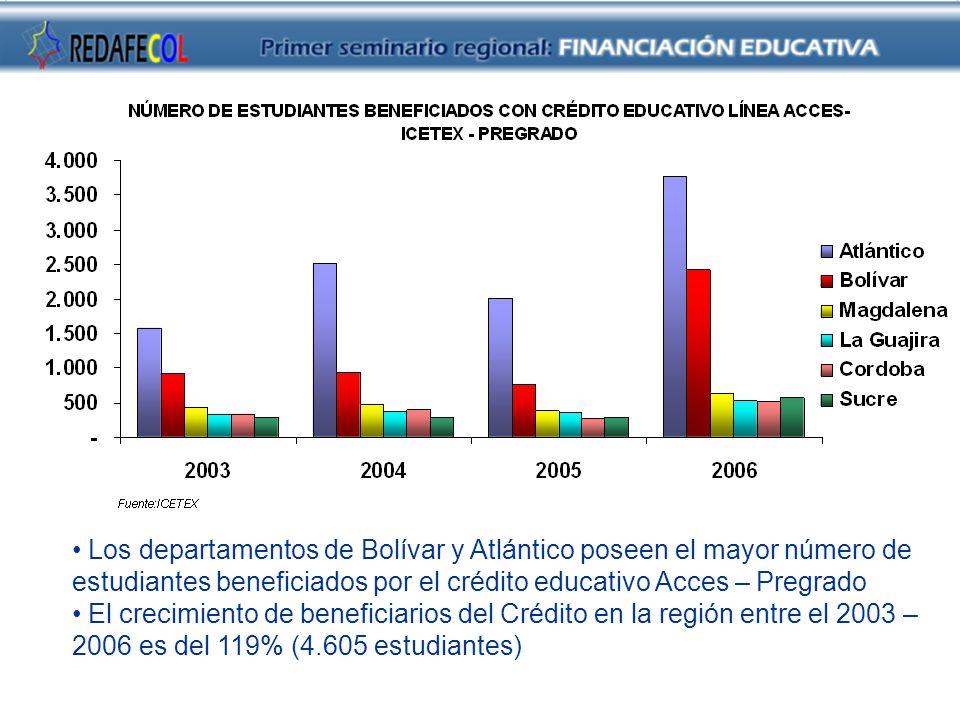 Los departamentos de Bolívar y Atlántico poseen el mayor número de estudiantes beneficiados por el crédito educativo Acces – Pregrado El crecimiento de beneficiarios del Crédito en la región entre el 2003 – 2006 es del 119% (4.605 estudiantes)
