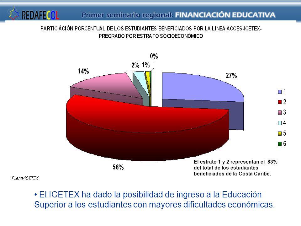 Fuente: ICETEX El ICETEX ha dado la posibilidad de ingreso a la Educación Superior a los estudiantes con mayores dificultades económicas.