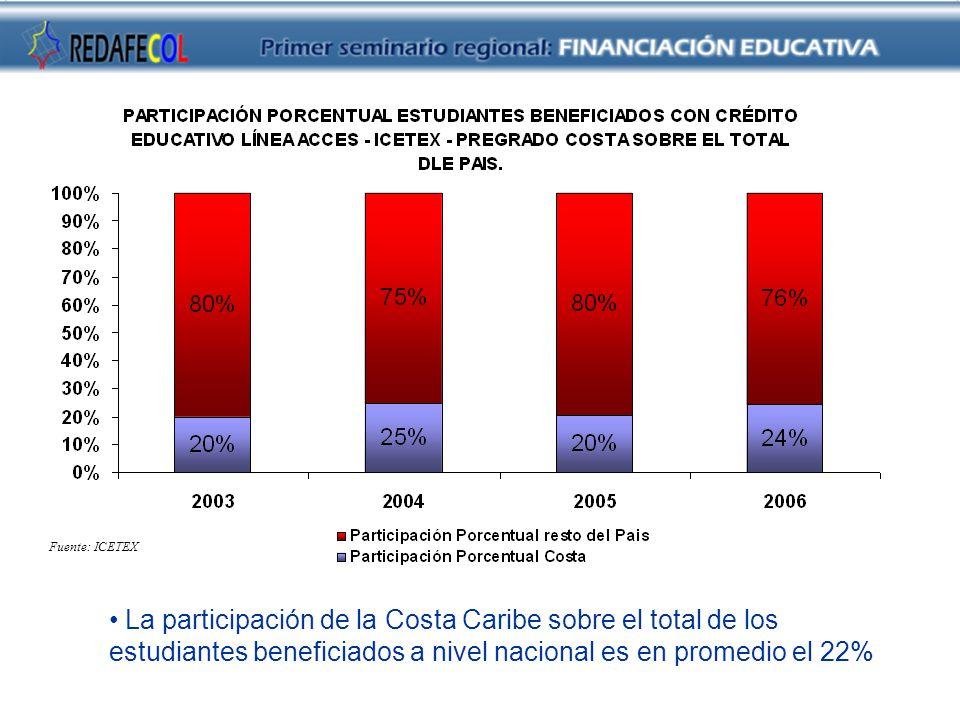 Fuente: ICETEX La participación de la Costa Caribe sobre el total de los estudiantes beneficiados a nivel nacional es en promedio el 22%