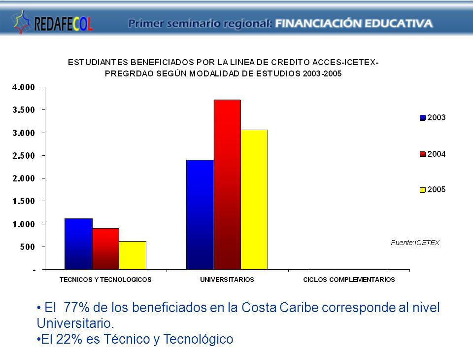 El 77% de los beneficiados en la Costa Caribe corresponde al nivel Universitario.