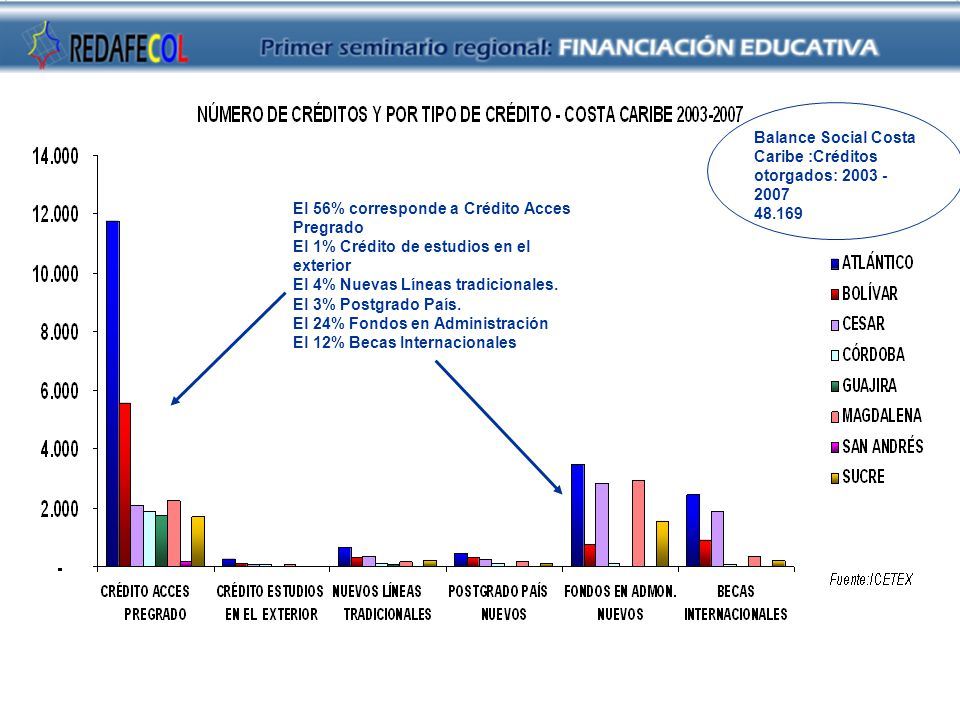 El 56% corresponde a Crédito Acces Pregrado El 1% Crédito de estudios en el exterior El 4% Nuevas Líneas tradicionales.