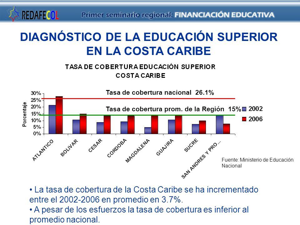 Tasa de cobertura nacional 26.1% La tasa de cobertura de la Costa Caribe se ha incrementado entre el 2002-2006 en promedio en 3.7%.
