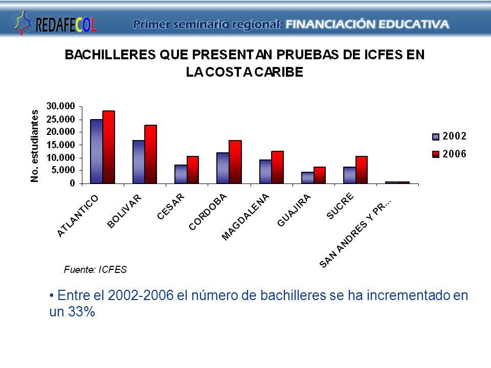 Entre el 2002-2006 el número de bachilleres se ha incrementado en un 33%