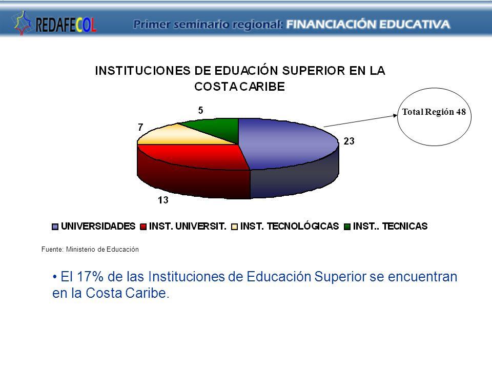 Fuente: Ministerio de Educación Total Región 48 El 17% de las Instituciones de Educación Superior se encuentran en la Costa Caribe.