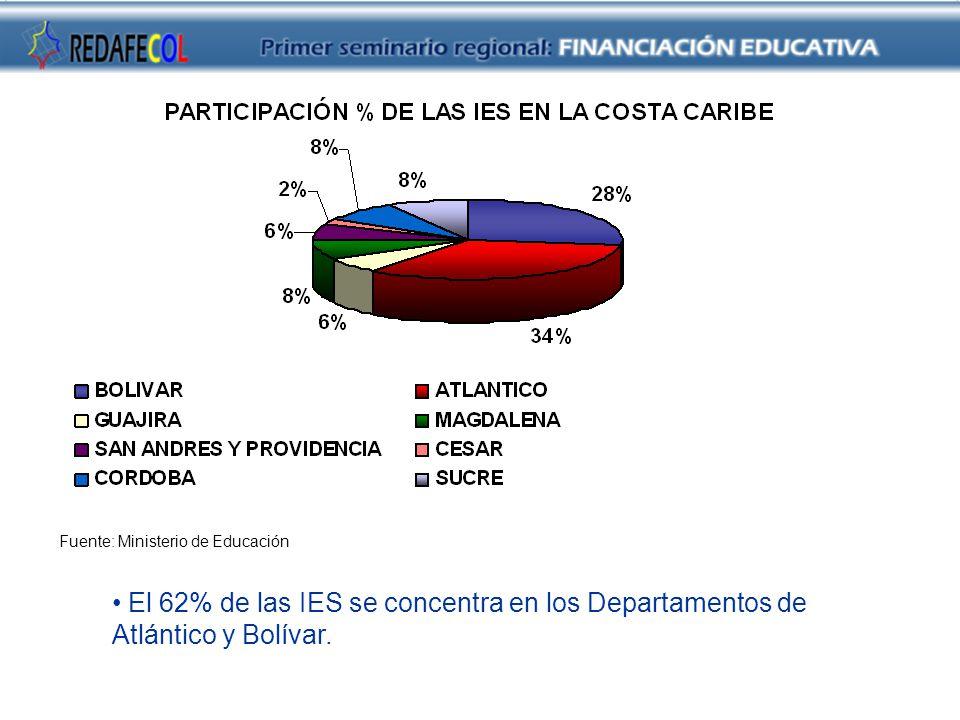 Fuente: Ministerio de Educación El 62% de las IES se concentra en los Departamentos de Atlántico y Bolívar.