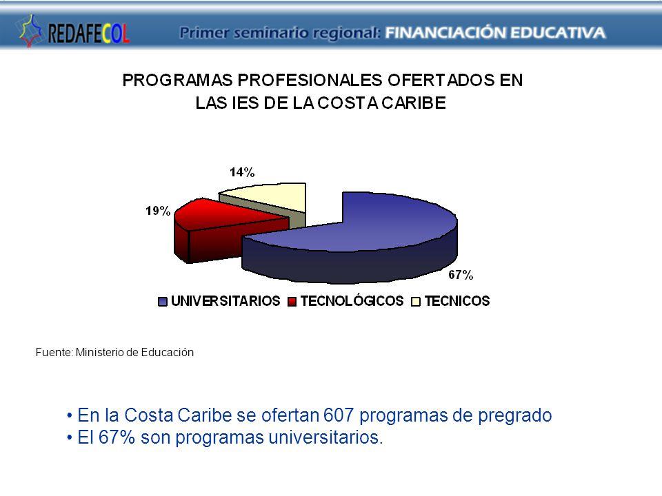 Fuente: Ministerio de Educación En la Costa Caribe se ofertan 607 programas de pregrado El 67% son programas universitarios.