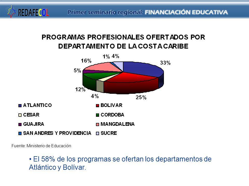 Fuente: Ministerio de Educación El 58% de los programas se ofertan los departamentos de Atlántico y Bolívar.