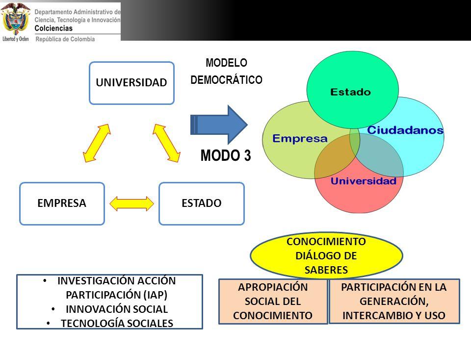 CONOCIMIENTO DIÁLOGO DE SABERES UNIVERSIDADESTADOEMPRESA APROPIACIÓN SOCIAL DEL CONOCIMIENTO PARTICIPACIÓN EN LA GENERACIÓN, INTERCAMBIO Y USO INVESTI