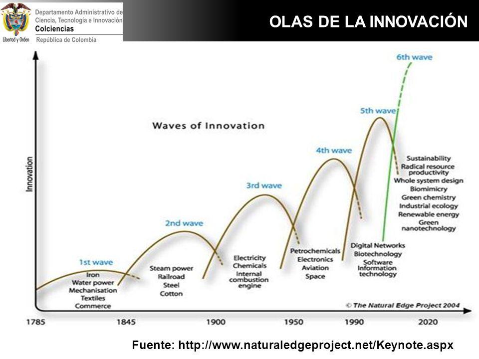 OLAS DE LA INNOVACIÓN Fuente: http://www.naturaledgeproject.net/Keynote.aspx