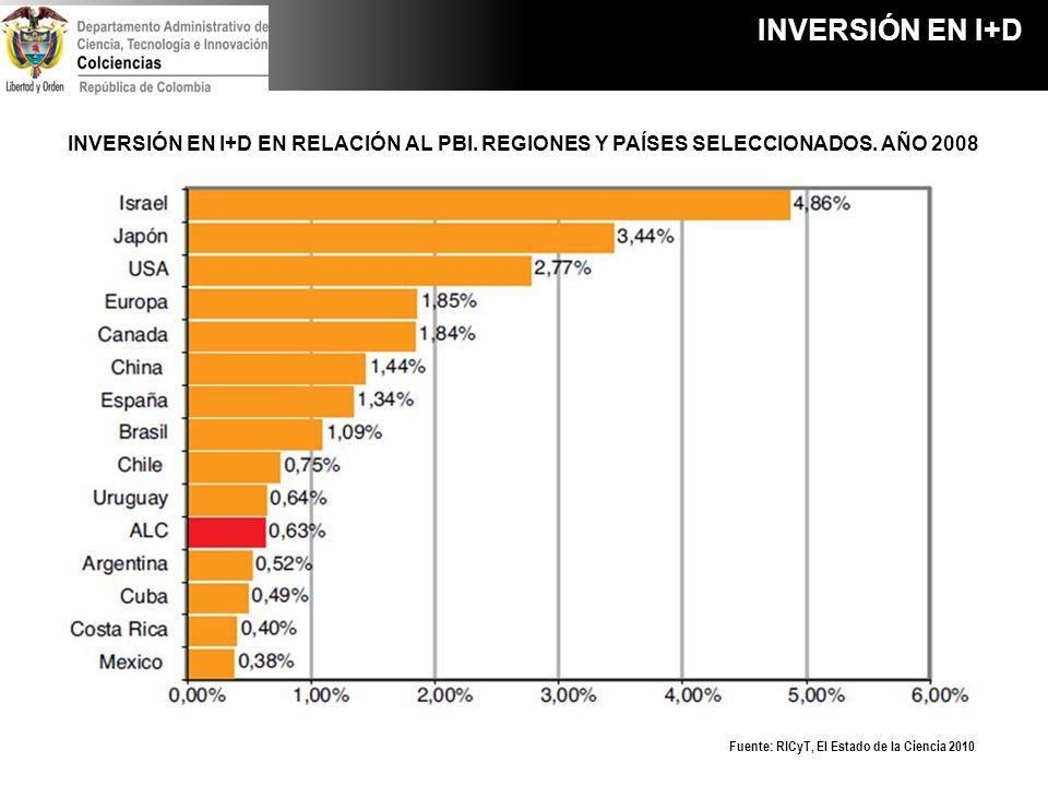 Fuente: RICyT, El Estado de la Ciencia 2010 INVERSIÓN EN I+D EN RELACIÓN AL PBI. REGIONES Y PAÍSES SELECCIONADOS. AÑO 2008 INVERSIÓN EN I+D
