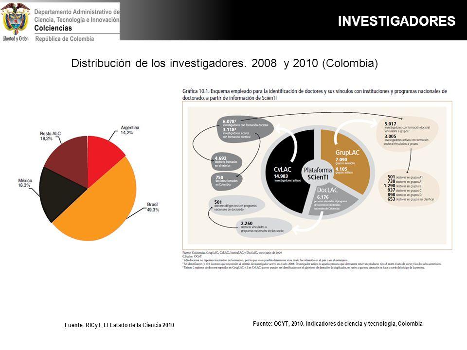 Distribución de los investigadores. 2008 y 2010 (Colombia) Fuente: OCYT, 2010. Indicadores de ciencia y tecnología, Colombia Fuente: RICyT, El Estado