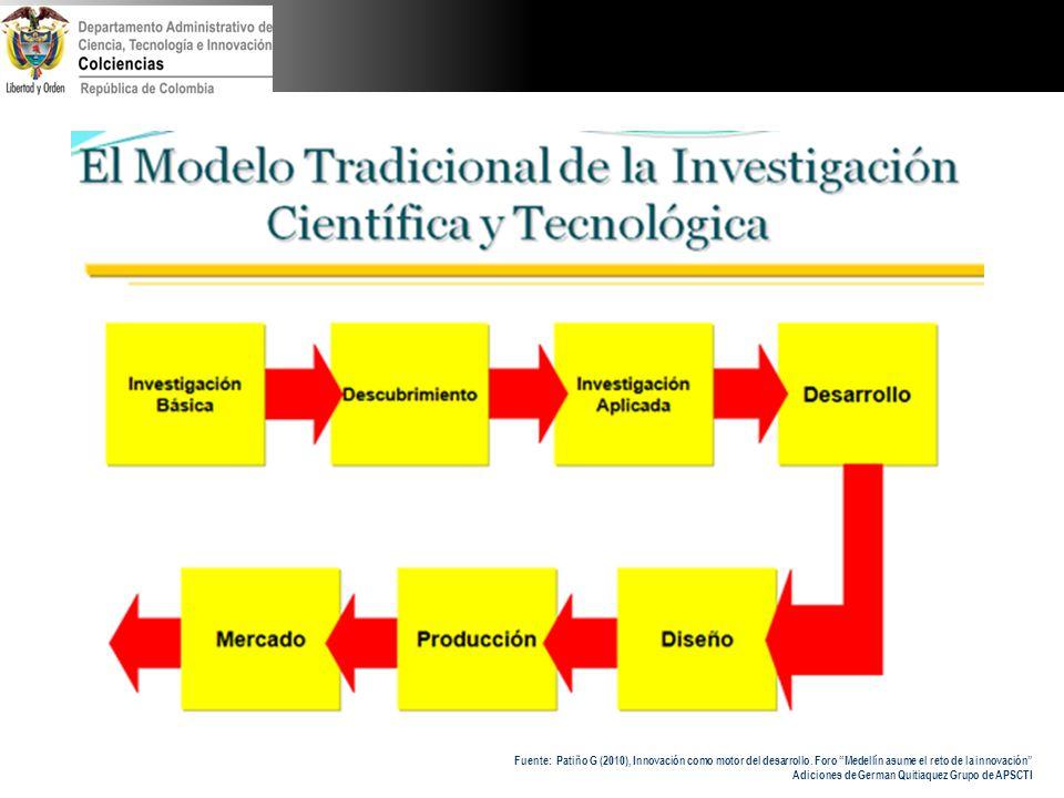 Departamento Administrativo de Ciencia, Tecnología e innovación Colciencias República de Colombia PARTICIPACIÓN CIUDADANA DEMOCRATIZAR LA CIENCIA Y LA TECNOLOGÍA Implica una ciudadanía consciente de que el conocimiento científico no es una construcción al margen de la sociedad, ni en su producción, ni uso.