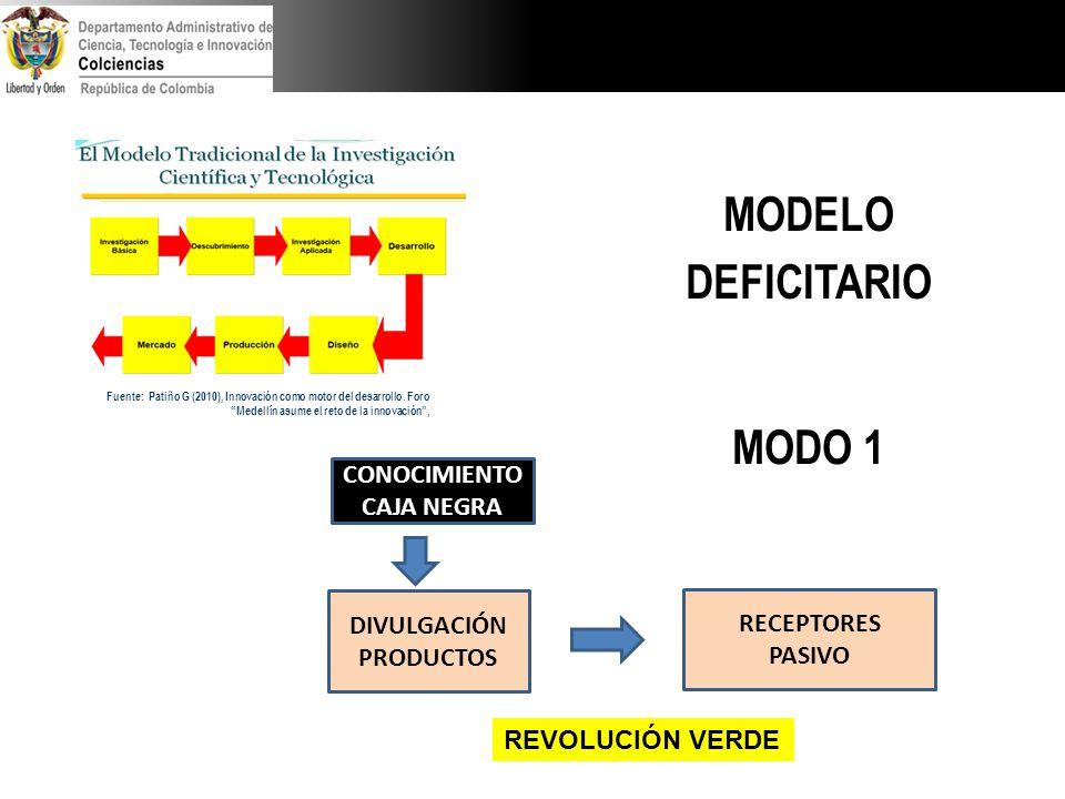 Fuente: Patiño G (2010), Innovación como motor del desarrollo. Foro Medellín asume el reto de la innovación, DIVULGACIÓN PRODUCTOS RECEPTORES PASIVO C