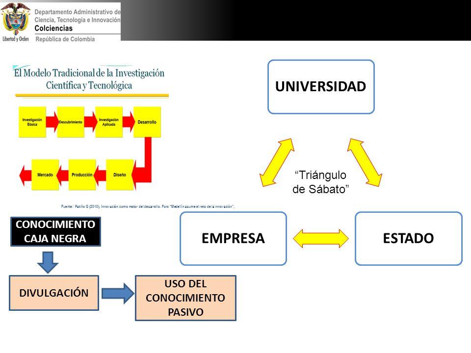 Fuente: Patiño G (2010), Innovación como motor del desarrollo. Foro Medellín asume el reto de la innovación, DIVULGACIÓN USO DEL CONOCIMIENTO PASIVO C