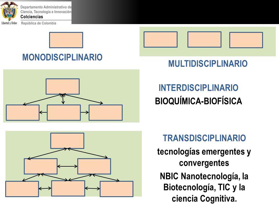 MONODISCIPLINARIO MULTIDISCIPLINARIO INTERDISCIPLINARIO BIOQUÍMICA-BIOFÍSICA TRANSDISCIPLINARIO tecnologías emergentes y convergentes NBIC Nanotecnolo