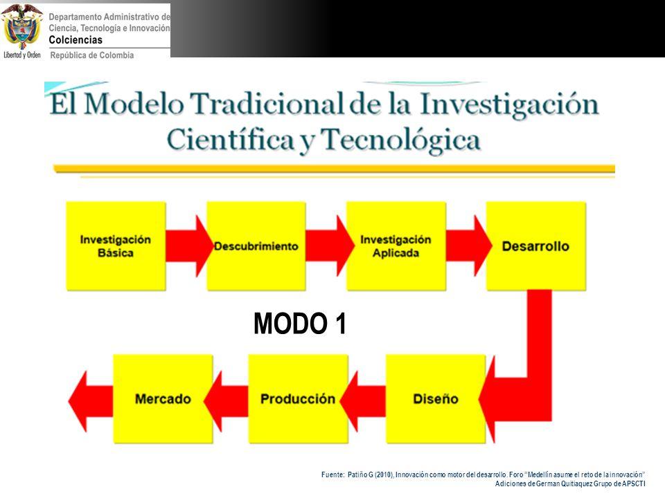 Fuente: Patiño G (2010), Innovación como motor del desarrollo. Foro Medellín asume el reto de la innovación Adiciones de German Quitiaquez Grupo de AP