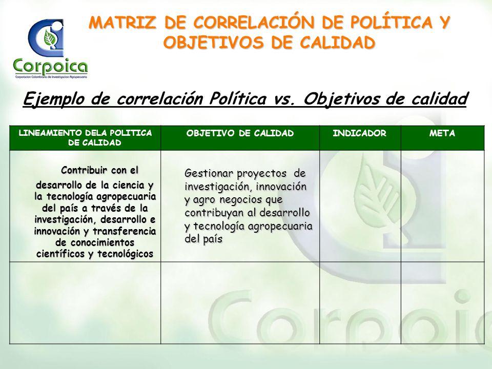 LINEAMIENTO DELA POLITICA DE CALIDAD OBJETIVO DE CALIDADINDICADORMETA Contribuir con el desarrollo de la ciencia y la tecnología agropecuaria del país