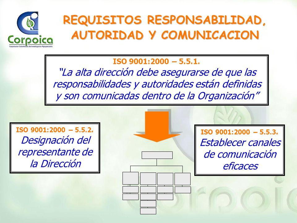 REQUISITOS RESPONSABILIDAD, AUTORIDAD Y COMUNICACION ISO 9001:2000 – 5.5.1. La alta dirección debe asegurarse de que las responsabilidades y autoridad