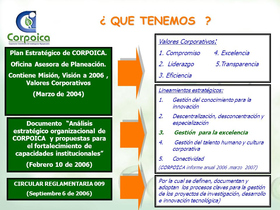 ¿ QUE TENEMOS ? Plan Estratégico de CORPOICA. Oficina Asesora de Planeación. Contiene Misión, Visión a 2006, Valores Corporativos (Marzo de 2004) Docu
