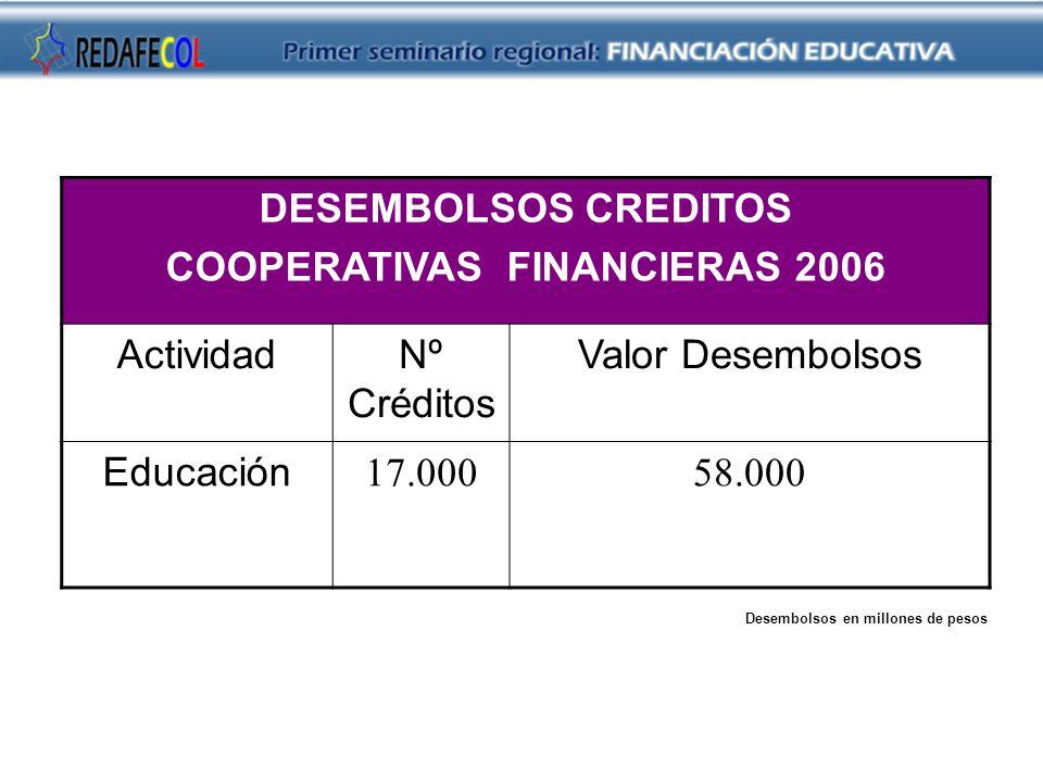 DESEMBOLSOS CREDITOS COOPERATIVAS FINANCIERAS 2006 ActividadNº Créditos Valor Desembolsos Educación 17.00058.000 Desembolsos en millones de pesos